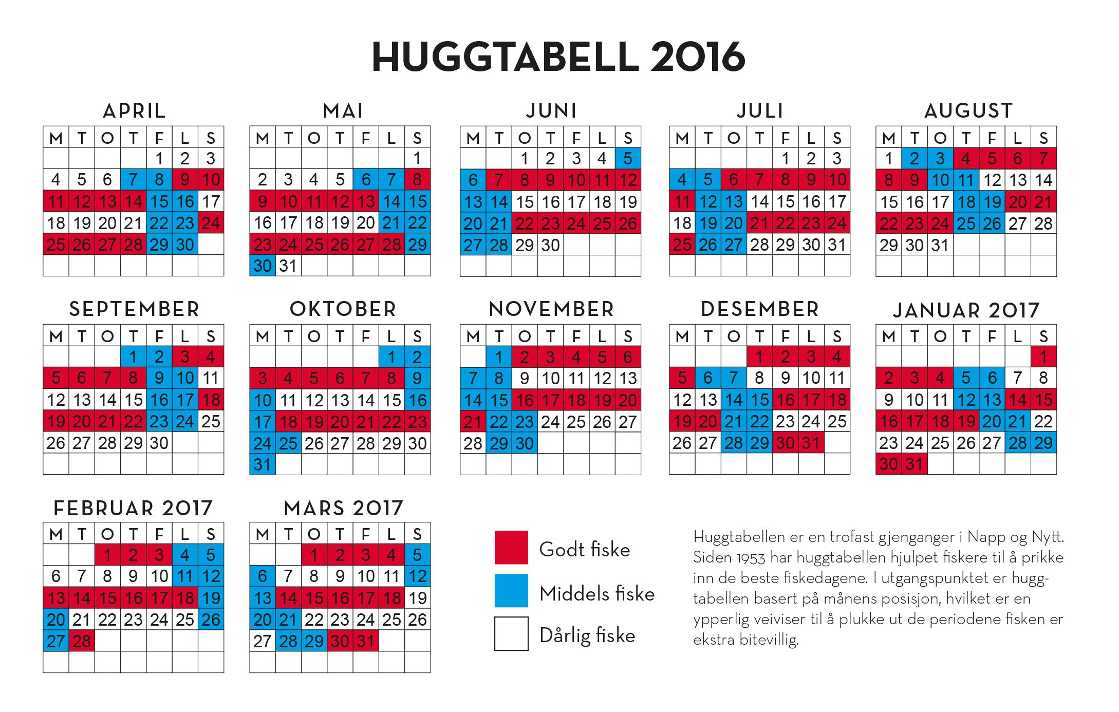 Huggtabell NO 2016