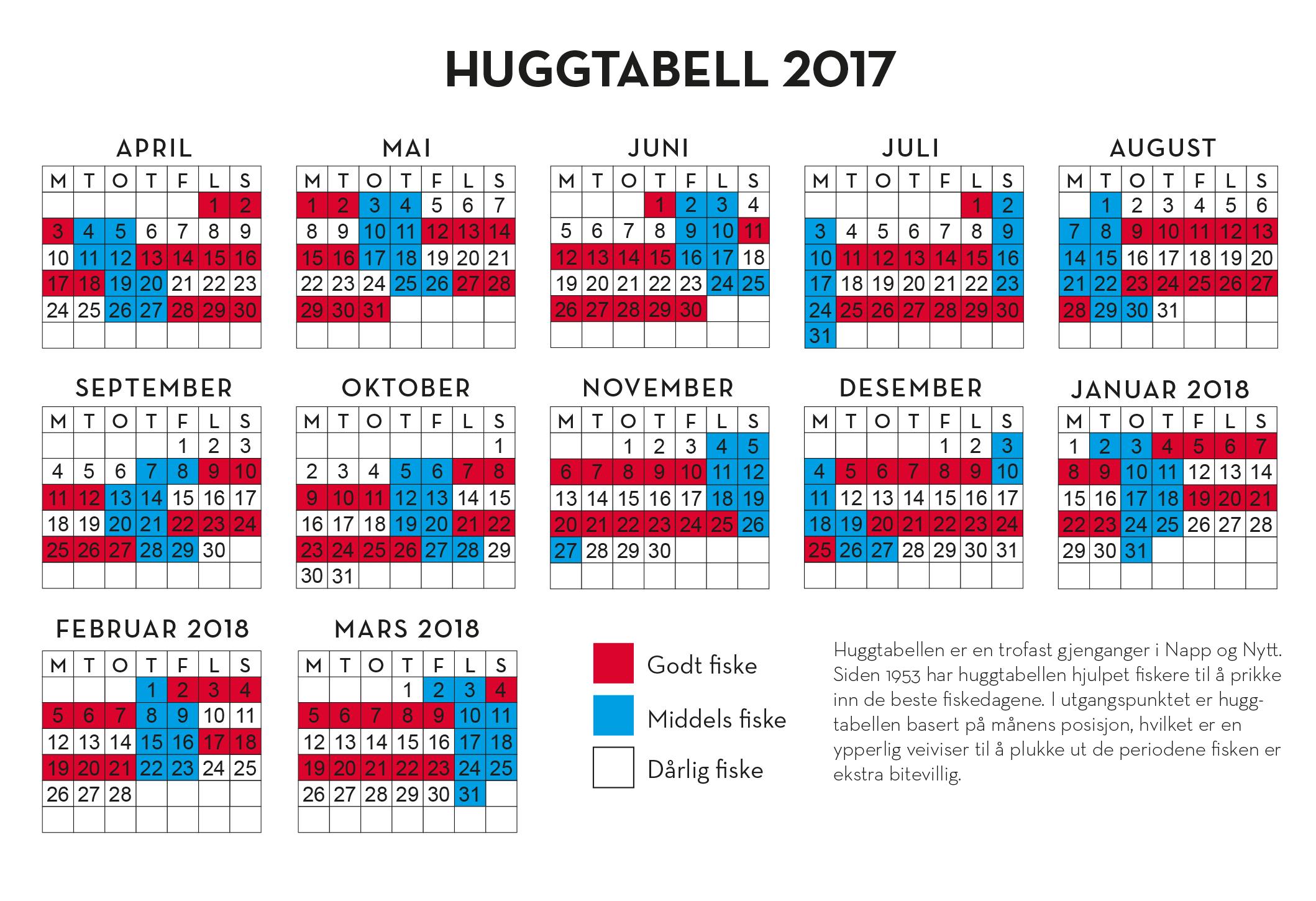 Huggtabell 2017 NO