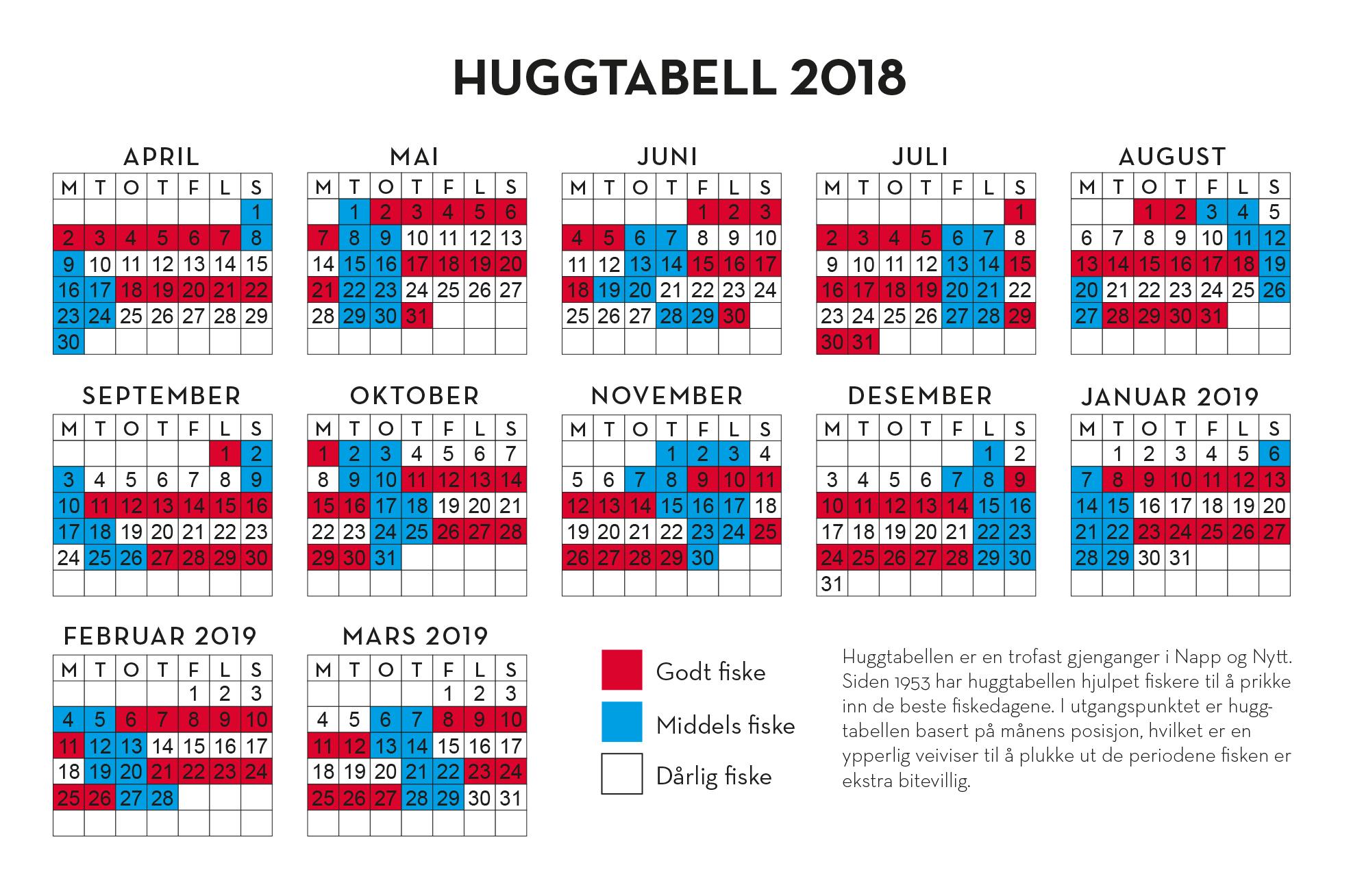 Huggtabell Norge 2018